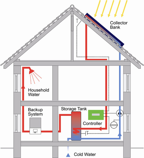 Anpha engineering services company limited for House heating systems
